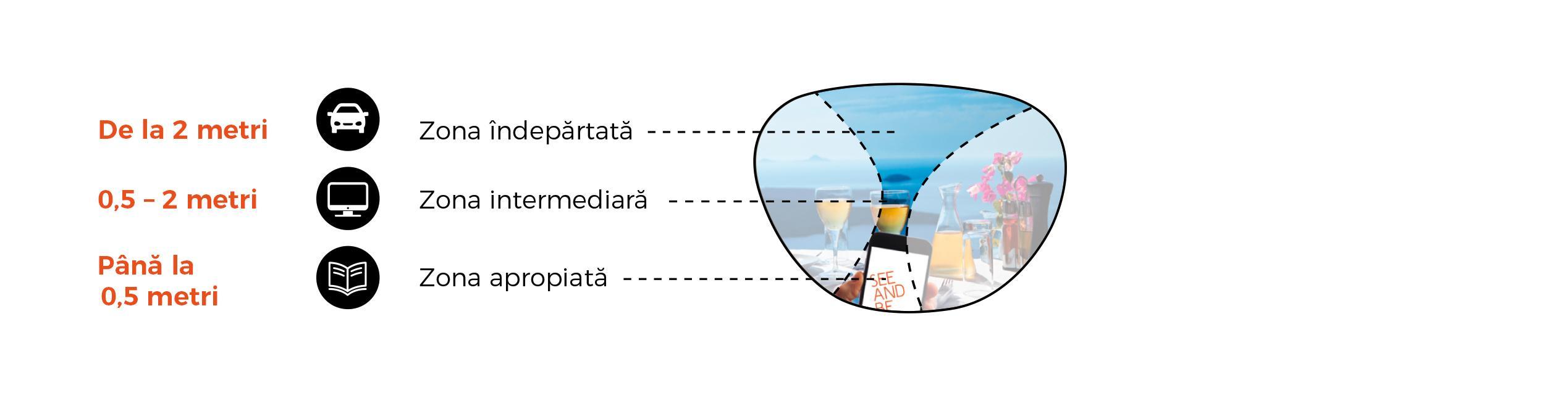 Cum funcționează ochelarii progresivi?